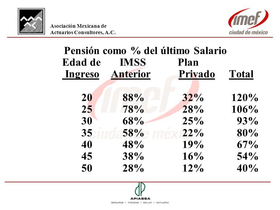 Pensión como % del último Salario Edad de IMSS Plan Ingreso AnteriorPrivado Total 2088% 32% 120% 2578% 28% 106% 3068% 25% 93% 3558% 22% 80% 4048% 19%