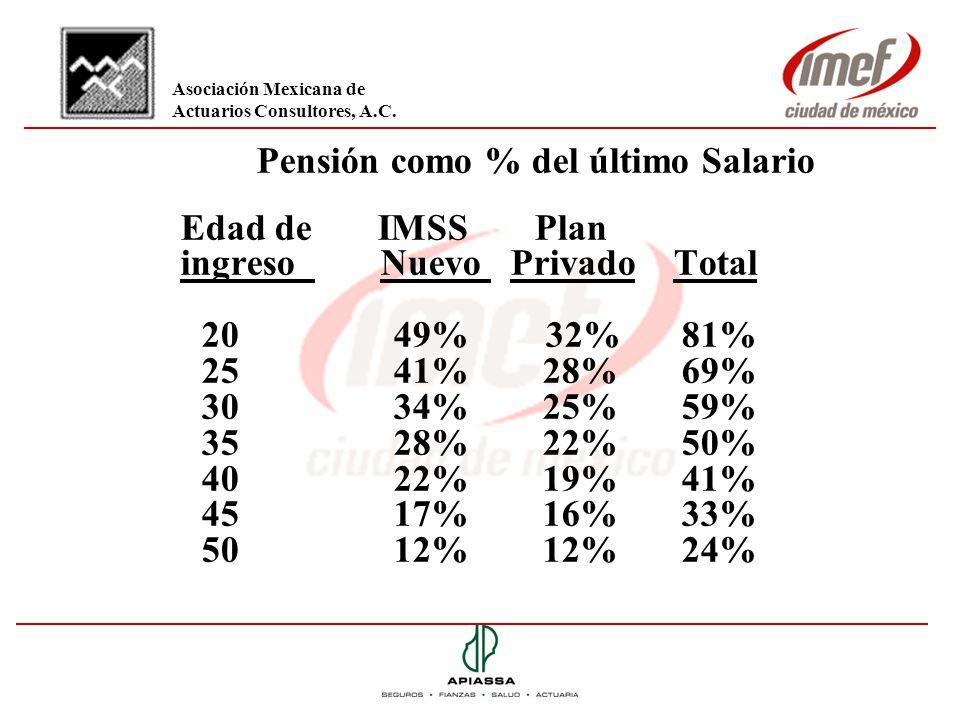 Pensión como % del último Salario Edad de IMSS Plan ingreso Nuevo Privado Total 2049% 32% 81% 2541% 28%69% 3034% 25%59% 3528% 22%50% 4022% 19%41% 4517