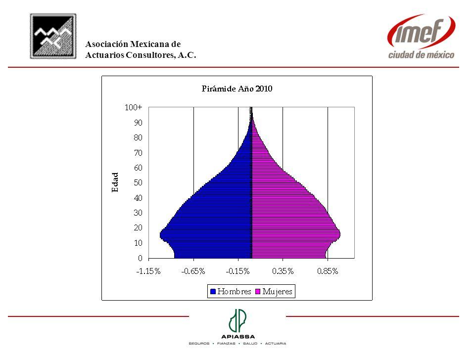 Pensión como % del último Salario Edad de IMSS Plan Ingreso AnteriorPrivado Total 2088% 32% 120% 2578% 28% 106% 3068% 25% 93% 3558% 22% 80% 4048% 19% 67% 4538% 16% 54% 5028% 12% 40% Asociación Mexicana de Actuarios Consultores, A.C.