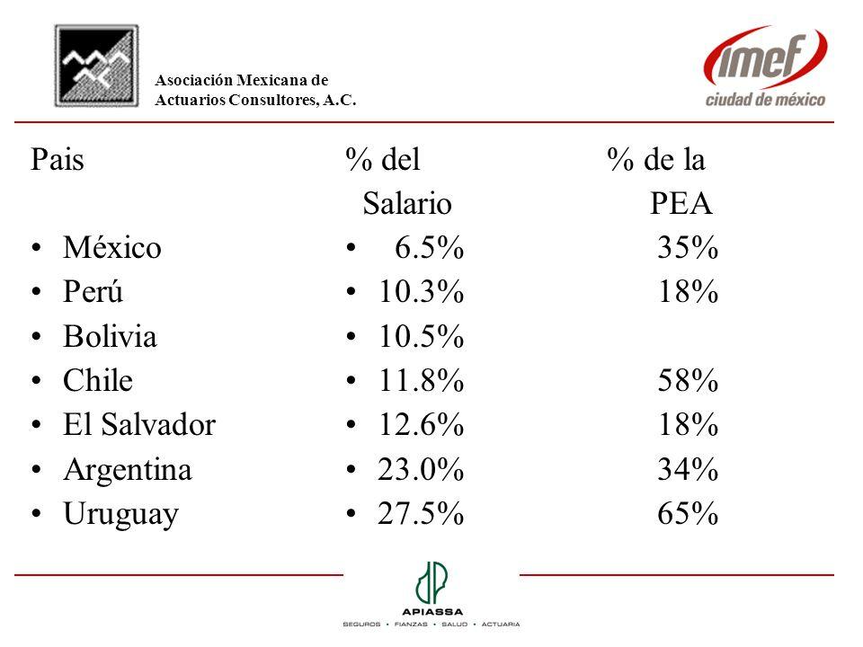 Pais México Perú Bolivia Chile El Salvador Argentina Uruguay % del % de la Salario PEA 6.5% 35% 10.3% 18% 10.5% 11.8% 58% 12.6% 18% 23.0% 34% 27.5% 65