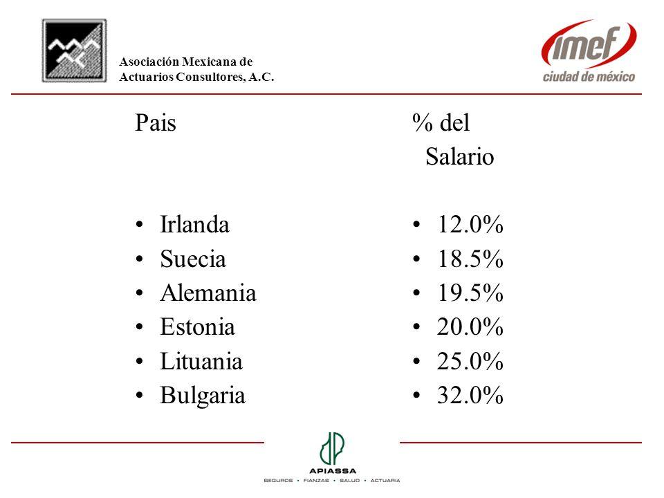 Pais Irlanda Suecia Alemania Estonia Lituania Bulgaria % del Salario 12.0% 18.5% 19.5% 20.0% 25.0% 32.0% Asociación Mexicana de Actuarios Consultores,