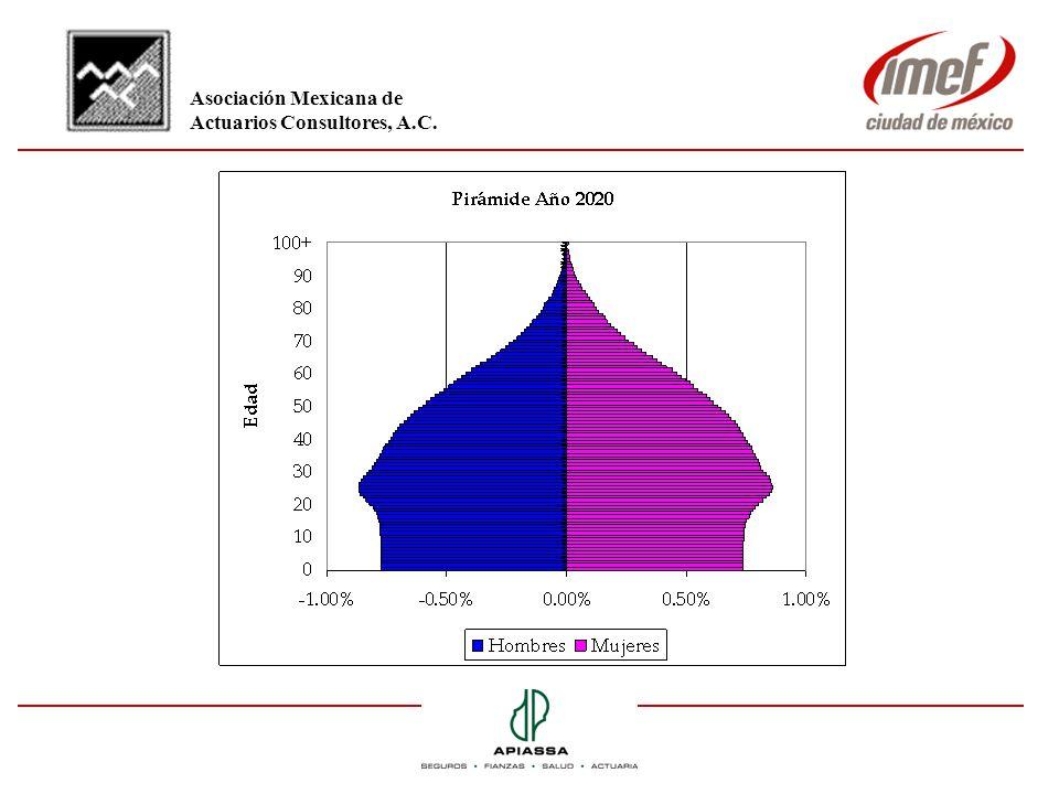 Pensión como % del último Salario Edad de IMSS Plan ingreso Nuevo Privado Total 2049% 32% 81% 2541% 28%69% 3034% 25%59% 3528% 22%50% 4022% 19%41% 4517% 16%33% 5012% 12%24% Asociación Mexicana de Actuarios Consultores, A.C.