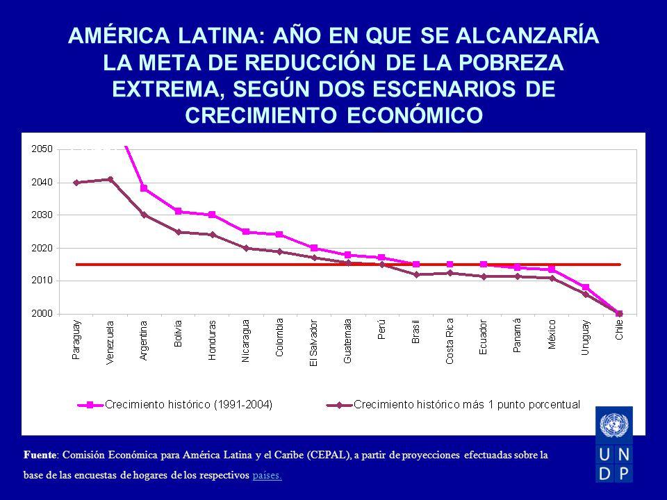 AMÉRICA LATINA: AÑO EN QUE SE ALCANZARÍA LA META DE REDUCCIÓN DE LA POBREZA EXTREMA, SEGÚN DOS ESCENARIOS DE CRECIMIENTO ECONÓMICO Fuente: Comisión Económica para América Latina y el Caribe (CEPAL), a partir de proyecciones efectuadas sobre la base de las encuestas de hogares de los respectivos países.países.