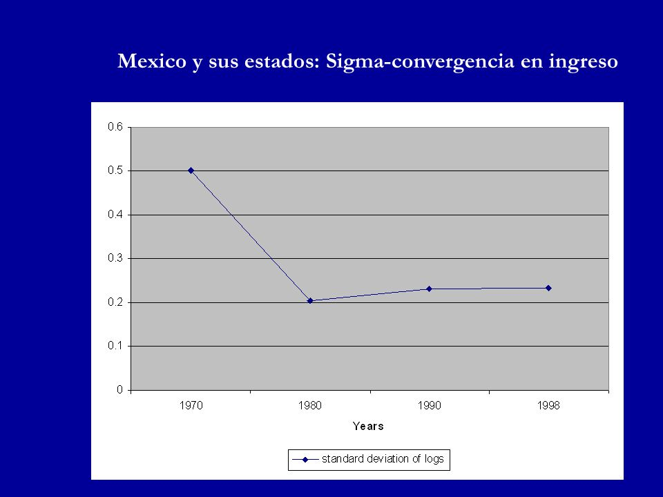Mexico y sus estados: Sigma-convergencia en ingreso