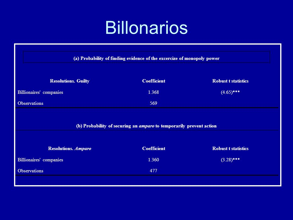 Billonarios (a) Probability of finding evidence of the excercize of monopoly power Resolutions. GuiltyCoefficientRobust t statistics Billionaires' com