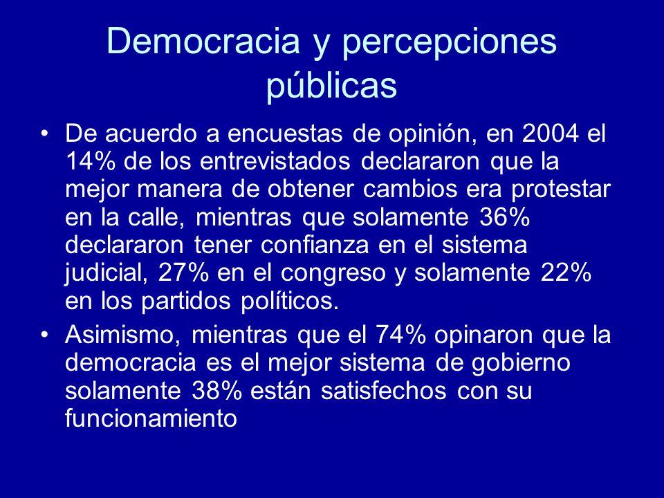 Democracia y percepciones públicas De acuerdo a encuestas de opinión, en 2004 el 14% de los entrevistados declararon que la mejor manera de obtener cambios era protestar en la calle, mientras que solamente 36% declararon tener confianza en el sistema judicial, 27% en el congreso y solamente 22% en los partidos políticos.