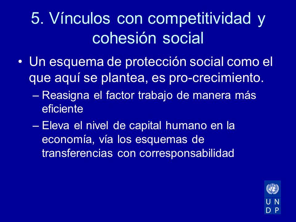 5. Vínculos con competitividad y cohesión social Un esquema de protección social como el que aquí se plantea, es pro-crecimiento. –Reasigna el factor