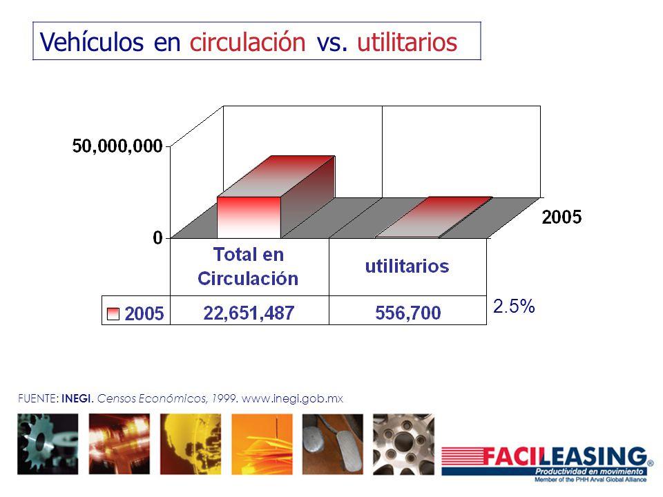 Vehículos en circulación vs. utilitarios 2.5% FUENTE: INEGI. Censos Económicos, 1999. www.inegi.gob.mx