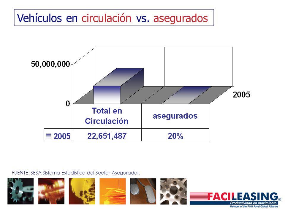 Vehículos en circulación vs. asegurados FUENTE: SESA Sistema Estadístico del Sector Asegurador.