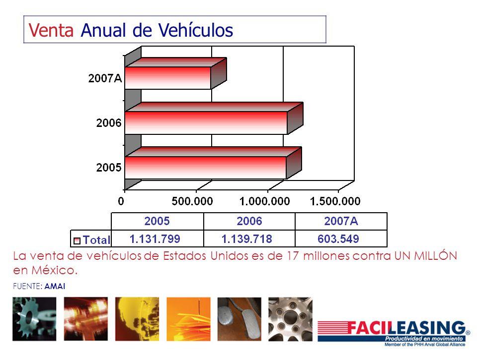Venta Anual de Vehículos La venta de vehículos de Estados Unidos es de 17 millones contra UN MILLÓN en México. FUENTE: AMAI
