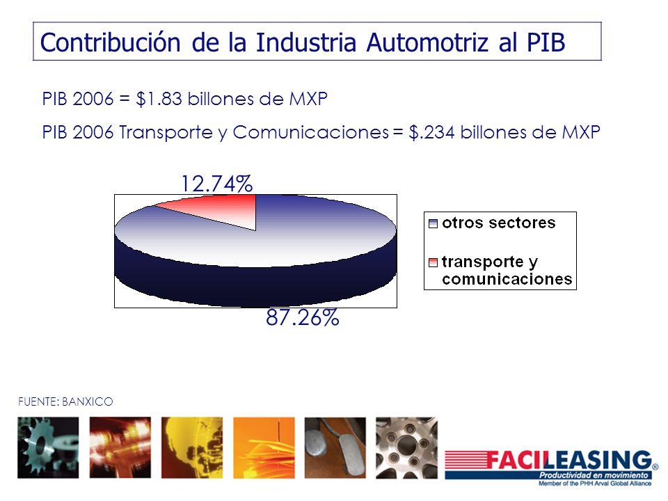 Contribución de la Industria Automotriz al PIB FUENTE: BANXICO PIB 2006 = $1.83 billones de MXP PIB 2006 Transporte y Comunicaciones = $.234 billones de MXP 12.74% 87.26%
