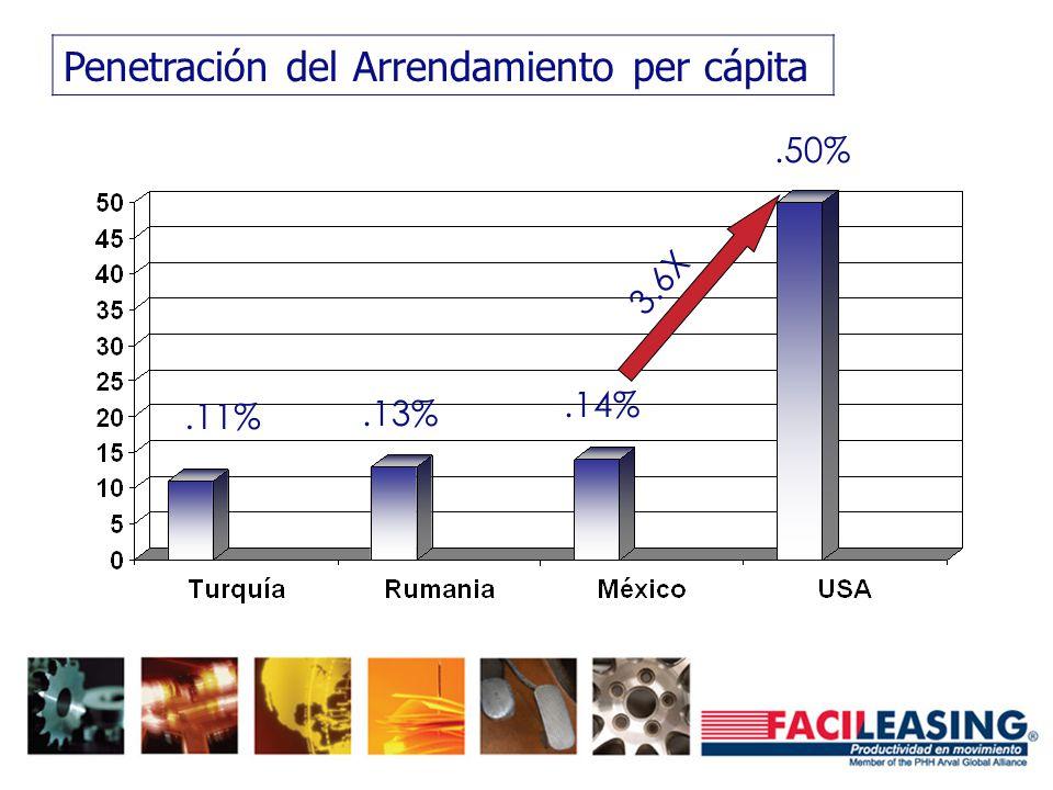 Penetración del Arrendamiento per cápita.11%.13%.14%.50% 3.6X
