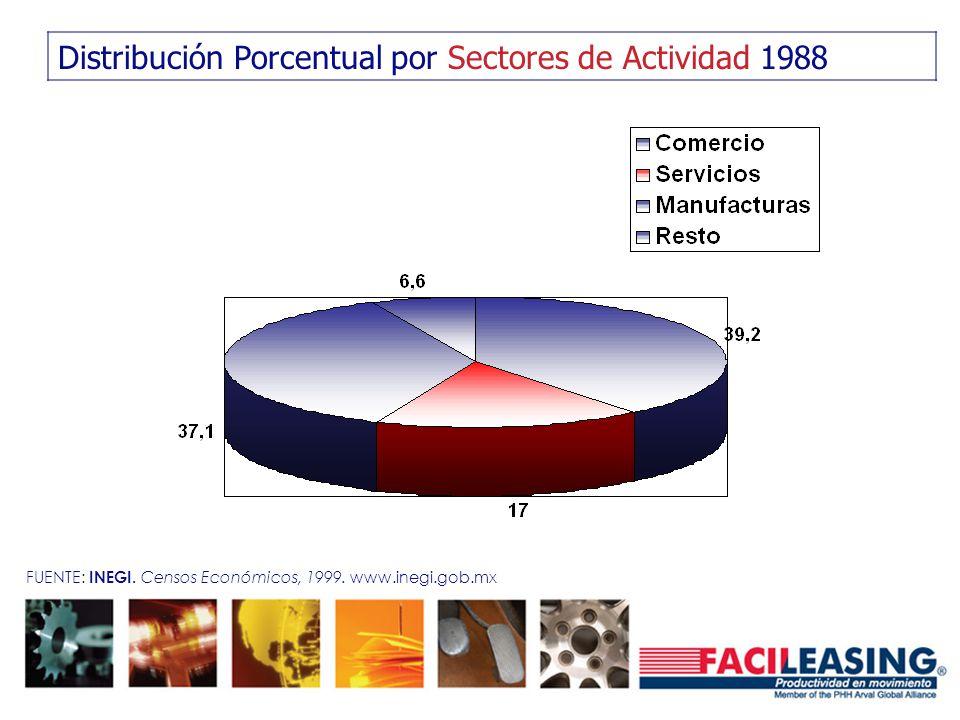 Distribución Porcentual por Sectores de Actividad 1988 FUENTE: INEGI. Censos Económicos, 1999. www.inegi.gob.mx