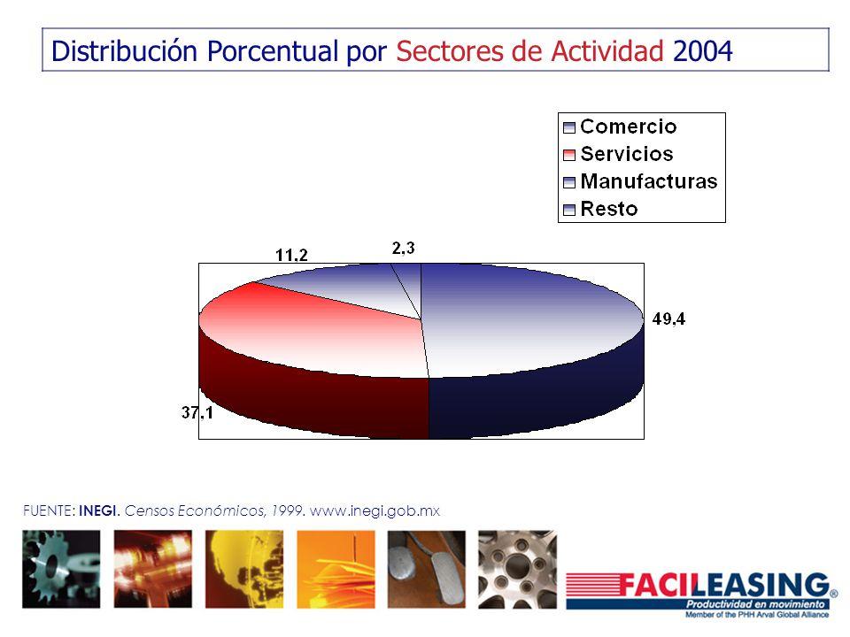 Distribución Porcentual por Sectores de Actividad 2004 FUENTE: INEGI. Censos Económicos, 1999. www.inegi.gob.mx