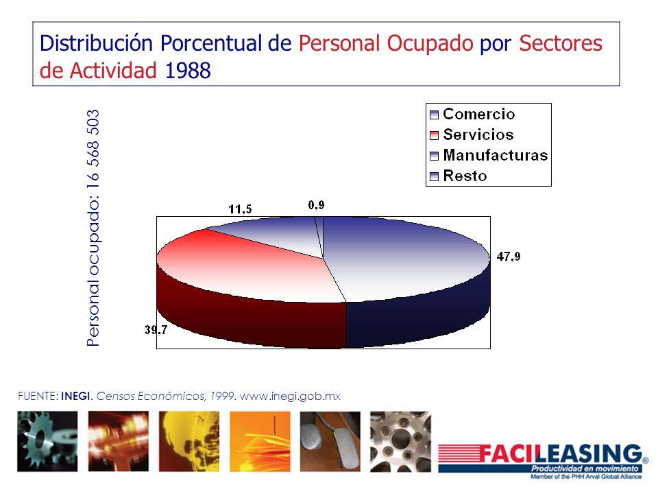 Distribución Porcentual de Personal Ocupado por Sectores de Actividad 1988 Personal ocupado: 16 568 503 FUENTE: INEGI. Censos Económicos, 1999. www.in