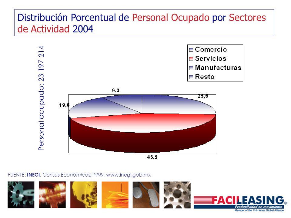 Distribución Porcentual de Personal Ocupado por Sectores de Actividad 2004 Personal ocupado: 23 197 214 FUENTE: INEGI. Censos Económicos, 1999. www.in