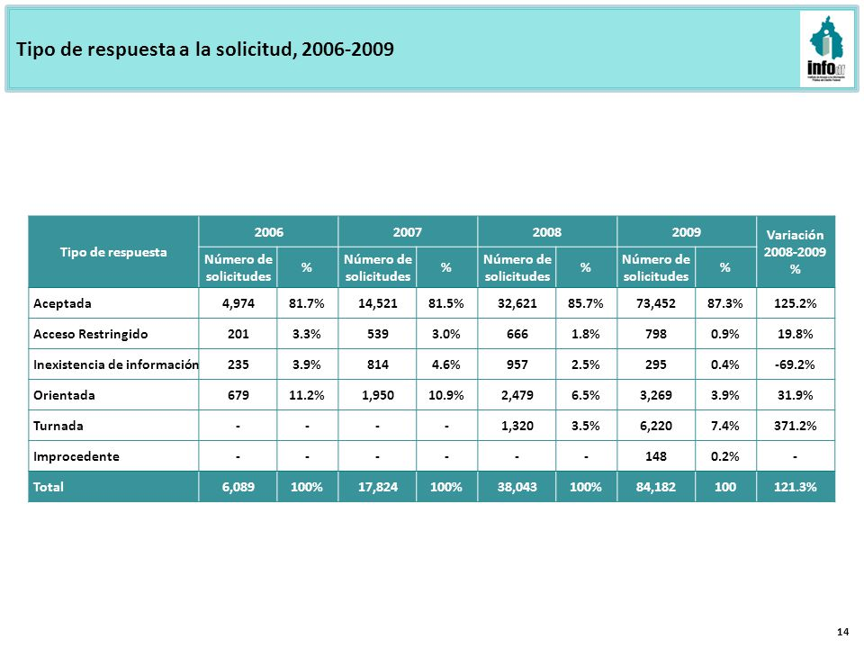Tipo de respuesta a la solicitud, 2006-2009 14 Tipo de respuesta 2006200720082009 Variación 2008-2009 % Número de solicitudes % % % % Aceptada4,97481.7%14,52181.5%32,62185.7%73,45287.3%125.2% Acceso Restringido2013.3%5393.0%6661.8%7980.9%19.8% Inexistencia de información2353.9%8144.6%9572.5%2950.4%-69.2% Orientada67911.2%1,95010.9%2,4796.5%3,2693.9%31.9% Turnada----1,3203.5%6,2207.4%371.2% Improcedente------1480.2%- Total6,089100%17,824100%38,043100%84,182100121.3%