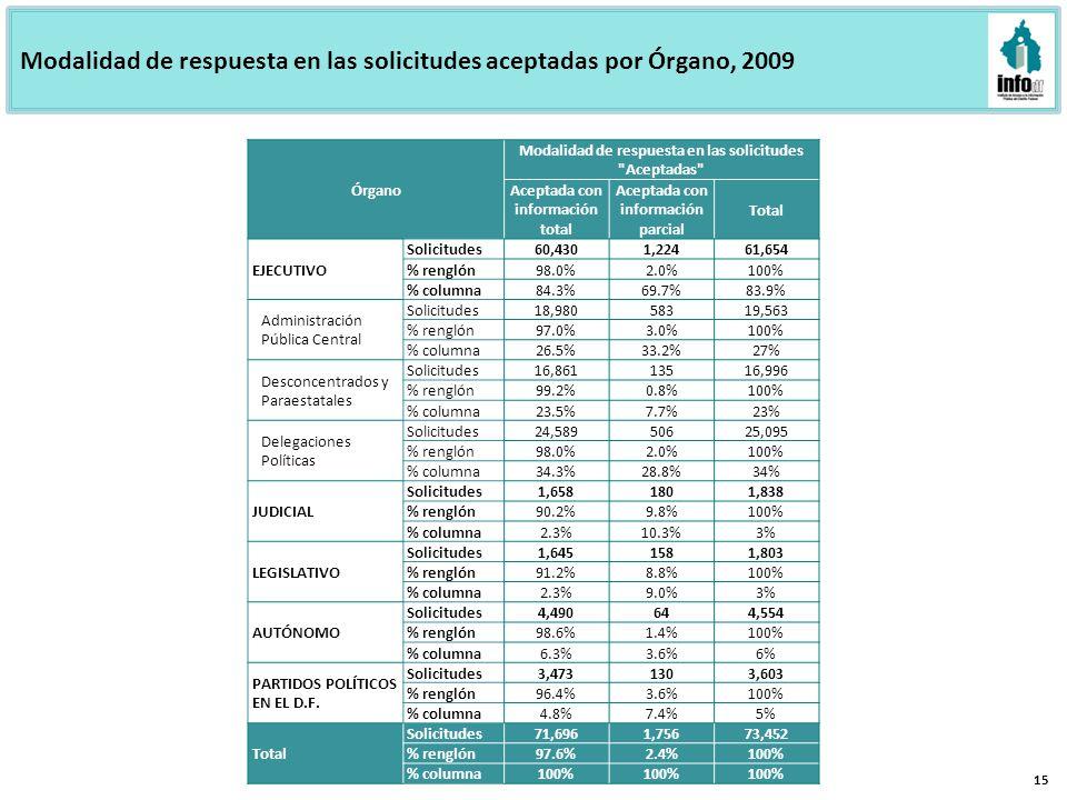 Modalidad de respuesta en las solicitudes aceptadas por Órgano, 2009 15 Órgano Modalidad de respuesta en las solicitudes