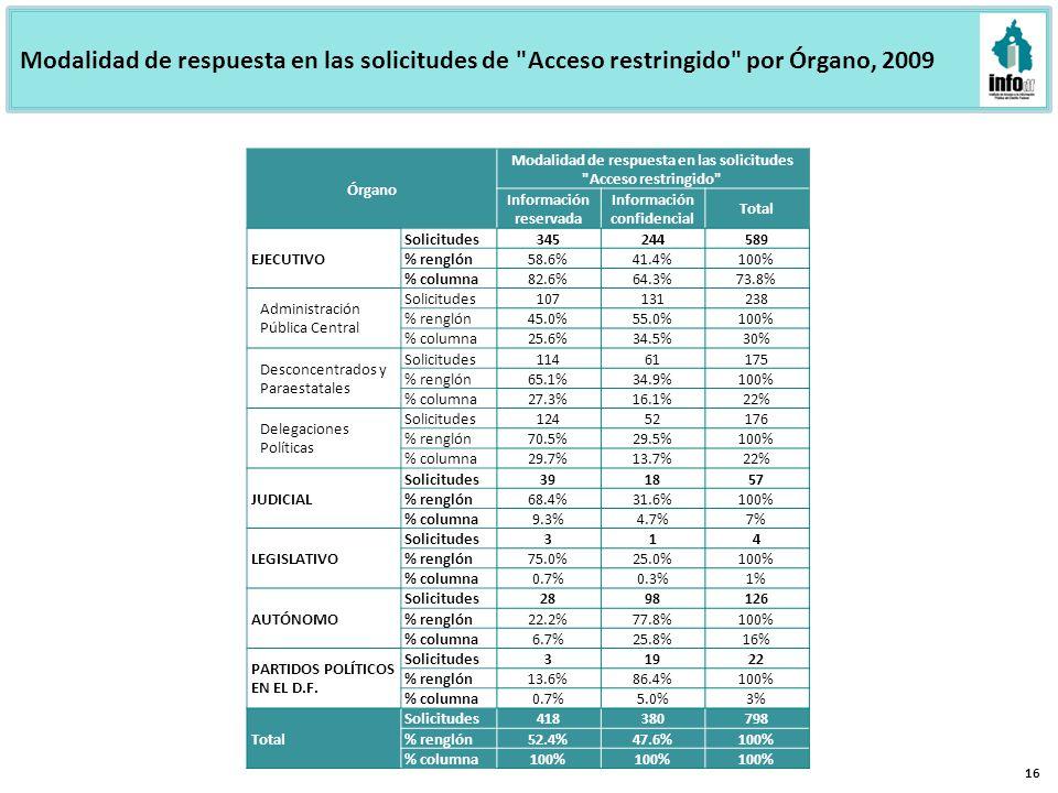 Modalidad de respuesta en las solicitudes de Acceso restringido por Órgano, 2009 16 Órgano Modalidad de respuesta en las solicitudes Acceso restringido Información reservada Información confidencial Total EJECUTIVO Solicitudes345244589 % renglón58.6%41.4%100% % columna82.6%64.3%73.8% Administración Pública Central Solicitudes107131238 % renglón45.0%55.0%100% % columna25.6%34.5%30% Desconcentrados y Paraestatales Solicitudes11461175 % renglón65.1%34.9%100% % columna27.3%16.1%22% Delegaciones Políticas Solicitudes12452176 % renglón70.5%29.5%100% % columna29.7%13.7%22% JUDICIAL Solicitudes391857 % renglón68.4%31.6%100% % columna9.3%4.7%7% LEGISLATIVO Solicitudes314 % renglón75.0%25.0%100% % columna0.7%0.3%1% AUTÓNOMO Solicitudes2898126 % renglón22.2%77.8%100% % columna6.7%25.8%16% PARTIDOS POLÍTICOS EN EL D.F.