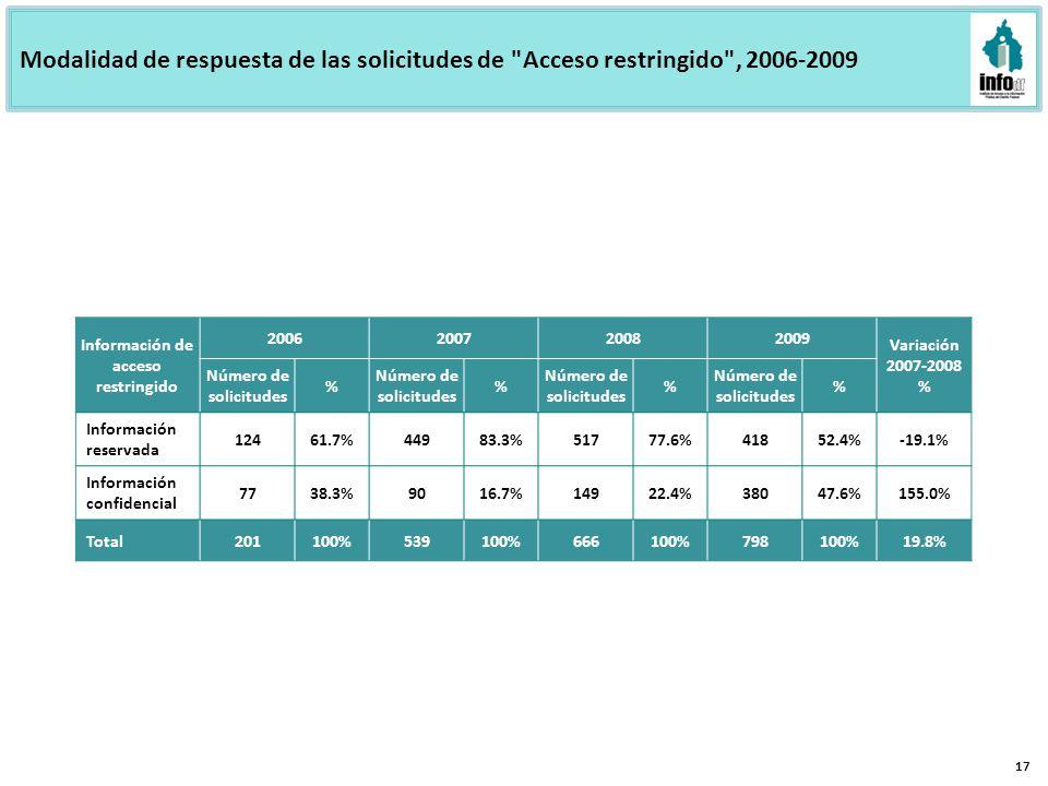 Modalidad de respuesta de las solicitudes de Acceso restringido , 2006-2009 17 Información de acceso restringido 2006200720082009 Variación 2007-2008 % Número de solicitudes % % % % Información reservada 12461.7%44983.3%51777.6%41852.4%-19.1% Información confidencial 7738.3%9016.7%14922.4%38047.6%155.0% Total201100%539100%666100%798100%19.8%