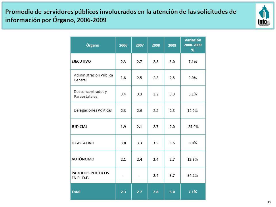 Promedio de servidores públicos involucrados en la atención de las solicitudes de información por Órgano, 2006-2009 19 Órgano2006200720082009 Variación 2008-2009 % EJECUTIVO 2.32.72.83.07.1% Administración Pública Central 1.82.52.8 0.0% Desconcentrados y Paraestatales 3.43.33.23.33.1% Delegaciones Políticas 2.32.62.52.812.0% JUDICIAL 1.92.12.72.0-25.9% LEGISLATIVO 3.83.33.5 0.0% AUTÓNOMO 2.12.4 2.712.5% PARTIDOS POLÍTICOS EN EL D.F.