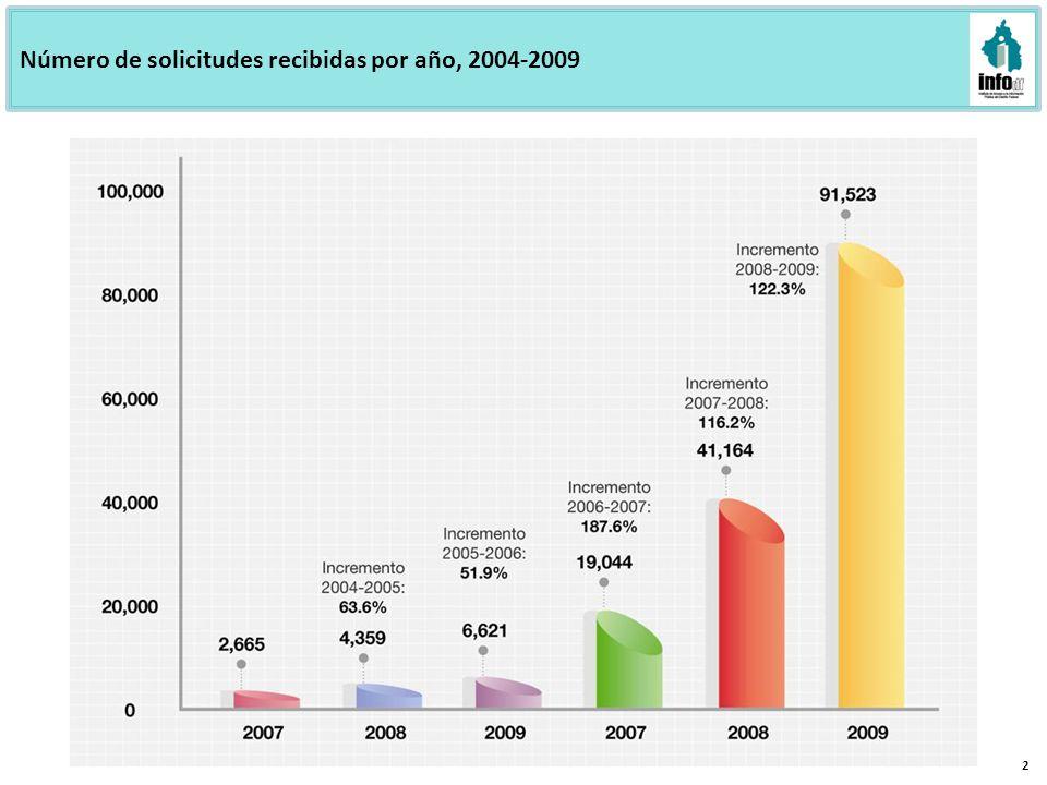 Número de solicitudes recibidas por año, 2004-2009 2