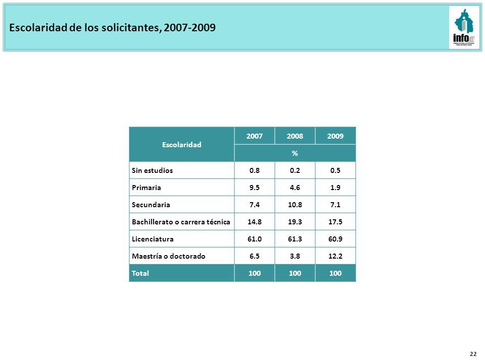 Escolaridad de los solicitantes, 2007-2009 22 Escolaridad 200720082009 % Sin estudios0.80.20.5 Primaria9.54.61.9 Secundaria7.410.87.1 Bachillerato o c