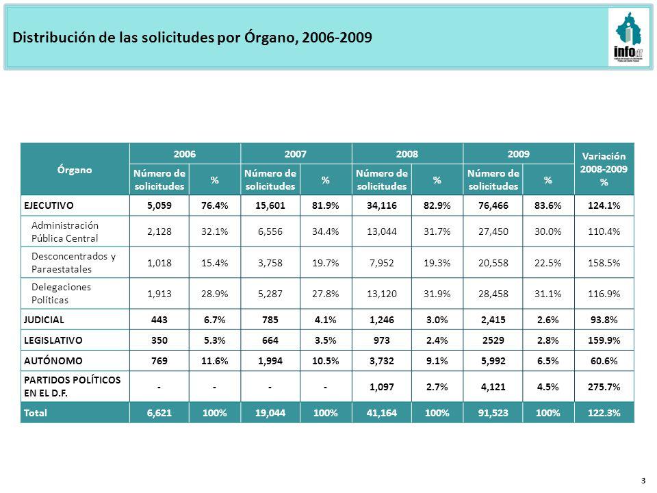 Distribución de las solicitudes por Órgano, 2006-2009 3 Órgano 2006200720082009 Variación 2008-2009 % Número de solicitudes % % % % EJECUTIVO5,05976.4%15,60181.9%34,11682.9%76,46683.6%124.1% Administración Pública Central 2,12832.1%6,55634.4%13,04431.7%27,45030.0%110.4% Desconcentrados y Paraestatales 1,01815.4%3,75819.7%7,95219.3%20,55822.5%158.5% Delegaciones Políticas 1,91328.9%5,28727.8%13,12031.9%28,45831.1%116.9% JUDICIAL4436.7%7854.1%1,2463.0%2,4152.6%93.8% LEGISLATIVO3505.3%6643.5%9732.4%25292.8%159.9% AUTÓNOMO76911.6%1,99410.5%3,7329.1%5,9926.5%60.6% PARTIDOS POLÍTICOS EN EL D.F.