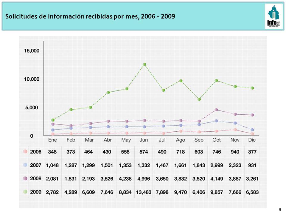 Solicitudes de información recibidas por mes, 2006 - 2009 5