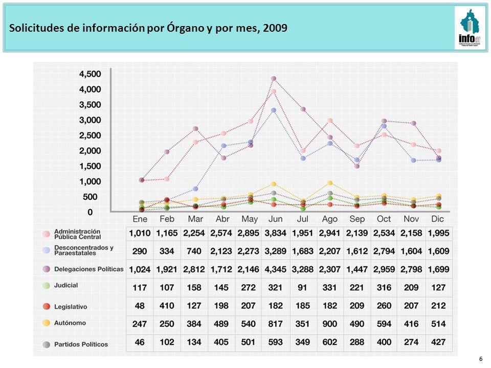 Solicitudes de información por Órgano y por mes, 2009 6