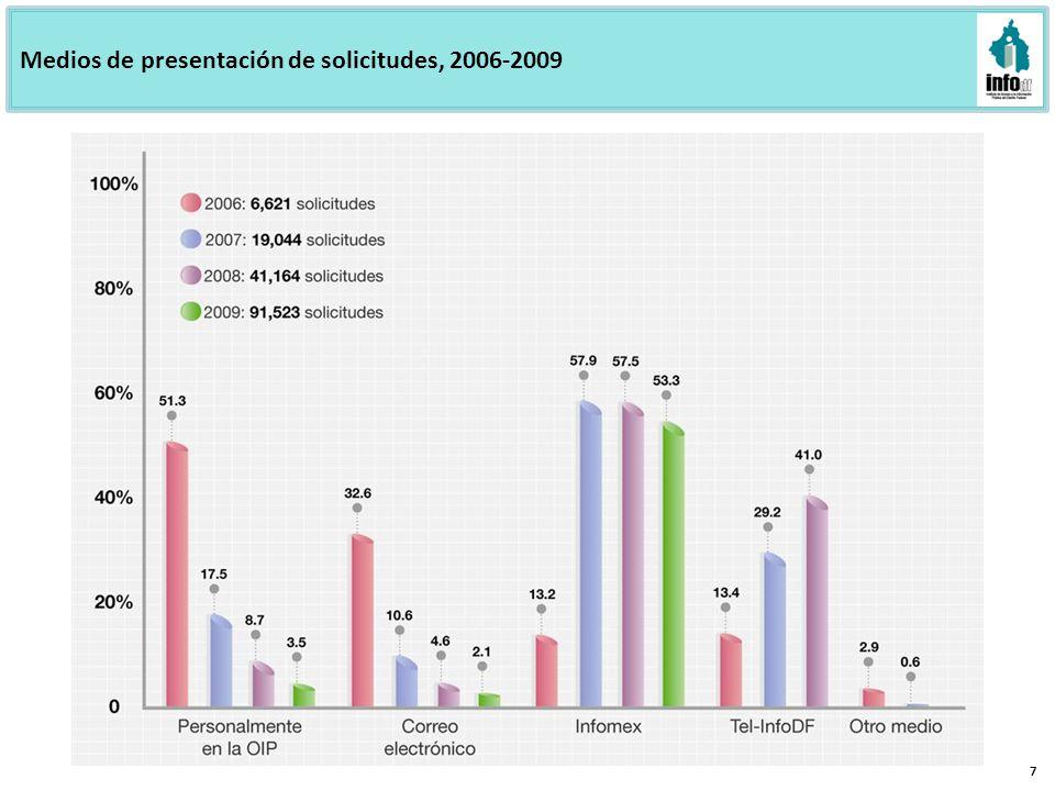 Medios de presentación de solicitudes, 2006-2009 7