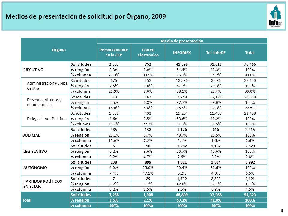Medios de presentación de solicitud por Órgano, 2009 8 Órgano Medio de presentación Personalmente en la OIP Correo electrónico INFOMEXTel-InfoDFTotal EJECUTIVO Solicitudes2,50375241,59831,61376,466 % renglón3.3%1.0%54.4%41.3%100% % columna77.3%39.5%85.3%84.2%83.6% Administración Pública Central Solicitudes67615218,5868,03627,450 % renglón2.5%0.6%67.7%29.3%100% % columna20.9%8.0%38.1%21.4%30.0% Desconcentrados y Paraestatales Solicitudes5191677,74812,12420,558 % renglón2.5%0.8%37.7%59.0%100% % columna16.0%8.8%15.9%32.3%22.5% Delegaciones Políticas Solicitudes1,30843315,26411,45328,458 % renglón4.6%1.5%53.6%40.2%100% % columna40.4%22.7%31.3%30.5%31.1% JUDICIAL Solicitudes4851381,1766162,415 % renglón20.1%5.7%48.7%25.5%100% % columna15.0%7.2%2.4%1.6%2.6% LEGISLATIVO Solicitudes5901,2821,1522,529 % renglón0.2%3.6%50.7%45.6%100% % columna0.2%4.7%2.6%3.1%2.8% AUTÓNOMO Solicitudes2388993,0211,8345,992 % renglón4.0%15.0%50.4%30.6%100% % columna7.4%47.1%6.2%4.9%6.5% PARTIDOS POLÍTICOS EN EL D.F.