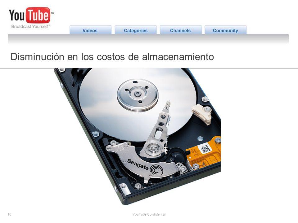 10 YouTube Confidential The YouTube Opportunity Disminución en los costos de almacenamiento