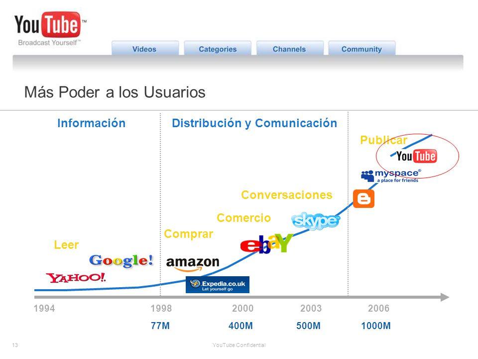 13 YouTube Confidential The YouTube Opportunity Leer Comprar Publicar Comercio 19942003 Conversaciones 2006 77M1000M500M InformaciónDistribución y Com