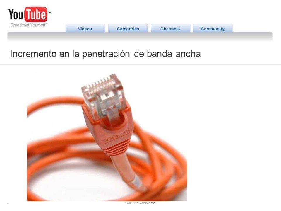 9 YouTube Confidential The YouTube Opportunity Incremento en la penetración de banda ancha