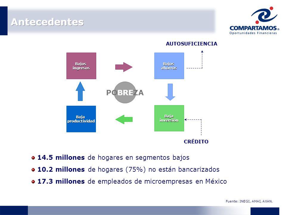 14.5 millones de hogares en segmentos bajos 10.2 millones de hogares (75%) no están bancarizados 17.3 millones de empleados de microempresas en México Fuente: INEGI, AMAI, AXAN.