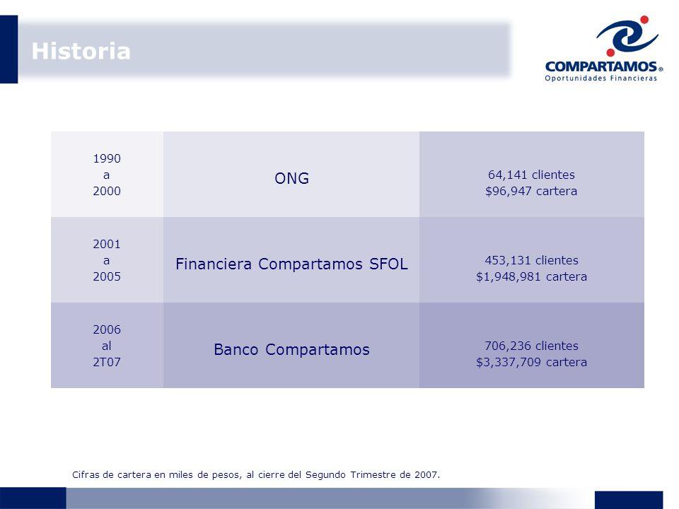 Historia 1990 a 2000 ONG 64,141 clientes $96,947 cartera 2001 a 2005 Financiera Compartamos SFOL 453,131 clientes $1,948,981 cartera 2006 al 2T07 Banco Compartamos 706,236 clientes $3,337,709 cartera Cifras de cartera en miles de pesos, al cierre del Segundo Trimestre de 2007.