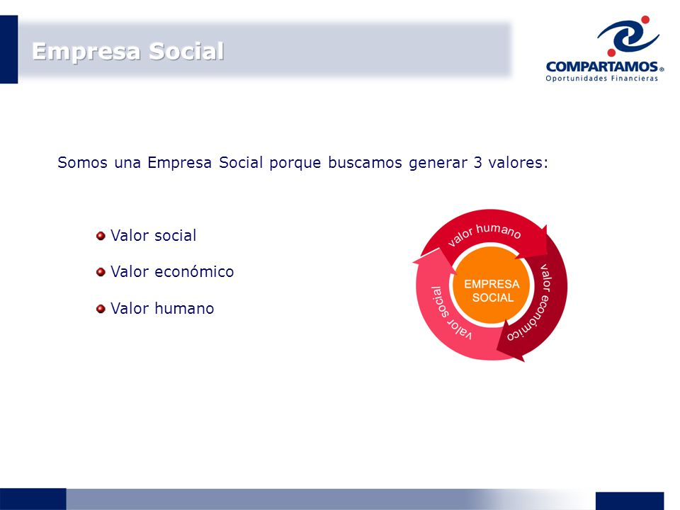 Valor social Valor económico Valor humano Somos una Empresa Social porque buscamos generar 3 valores: