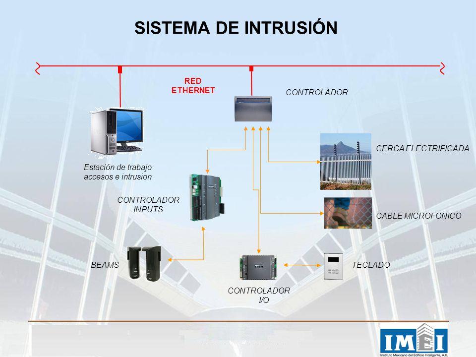 BEAMS CERCA ELECTRIFICADA SISTEMA DE INTRUSIÓN Estación de trabajo accesos e intrusion CONTROLADOR I/O CONTROLADOR INPUTS TECLADO RED ETHERNET CONTROL
