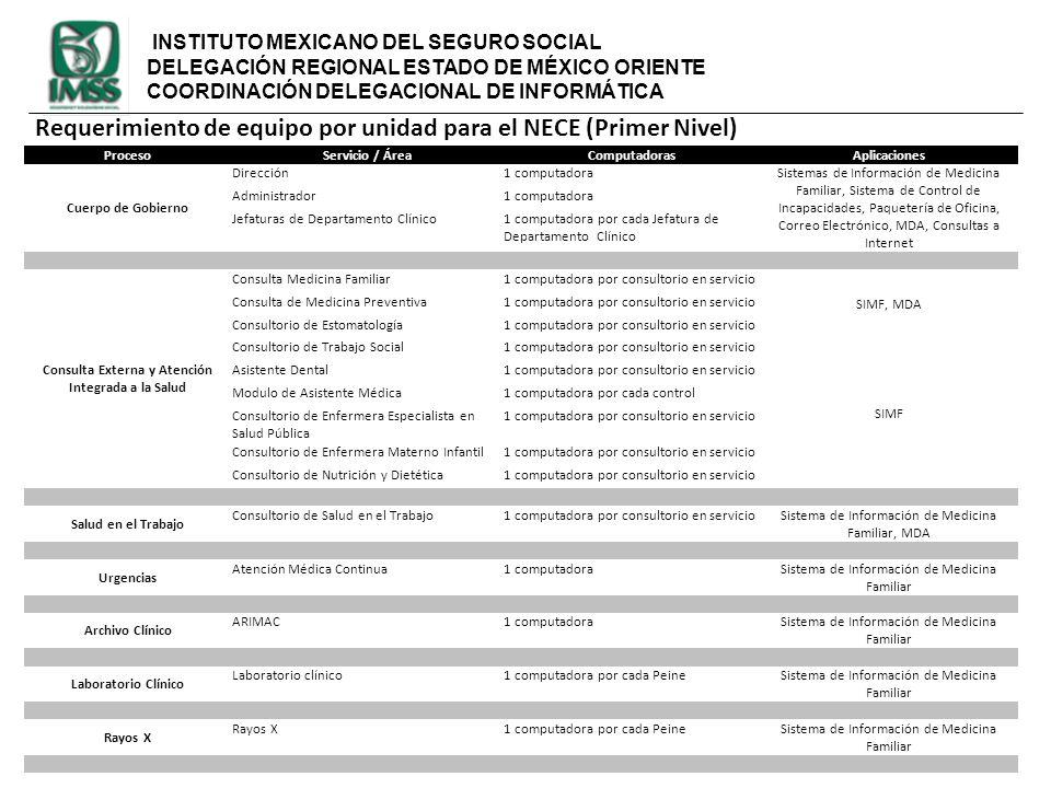 INSTITUTO MEXICANO DEL SEGURO SOCIAL DELEGACIÓN REGIONAL ESTADO DE MÉXICO ORIENTE COORDINACIÓN DELEGACIONAL DE INFORMÁTICA Requerimiento de equipo por