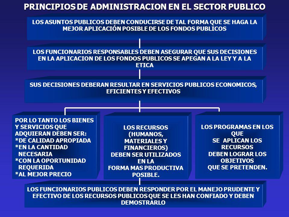LOS FUNCIONARIOS RESPONSABLES DEBEN ASEGURAR QUE SUS DECISIONES EN LA APLICACION DE LOS FONDOS PUBLICOS SE APEGAN A LA LEY Y A LA ETICA SUS DECISIONES DEBERAN RESULTAR EN SERVICIOS PUBLICOS ECONOMICOS, EFICIENTES Y EFECTIVOS POR LO TANTO LOS BIENES Y SERVICIOS QUE ADQUIERAN DEBEN SER: *DE CALIDAD APROPIADA *EN LA CANTIDAD NECESARIA *CON LA OPORTUNIDAD REQUERIDA *AL MEJOR PRECIO LOS ASUNTOS PUBLICOS DEBEN CONDUCIRSE DE TAL FORMA QUE SE HAGA LA MEJOR APLICACIÓN POSIBLE DE LOS FONDOS PUBLICOS LOS RECURSOS (HUMANOS, MATERIALES Y FINANCIEROS) DEBEN SER UTILIZADOS EN LA FORMA MAS PRODUCTIVA POSIBLE.