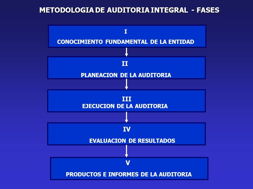 METODOLOGIA DE AUDITORIA INTEGRAL - FASES II PLANEACION DE LA AUDITORIA III EJECUCION DE LA AUDITORIA IV EVALUACION DE RESULTADOS V PRODUCTOS E INFORMES DE LA AUDITORIA I CONOCIMIENTO FUNDAMENTAL DE LA ENTIDAD