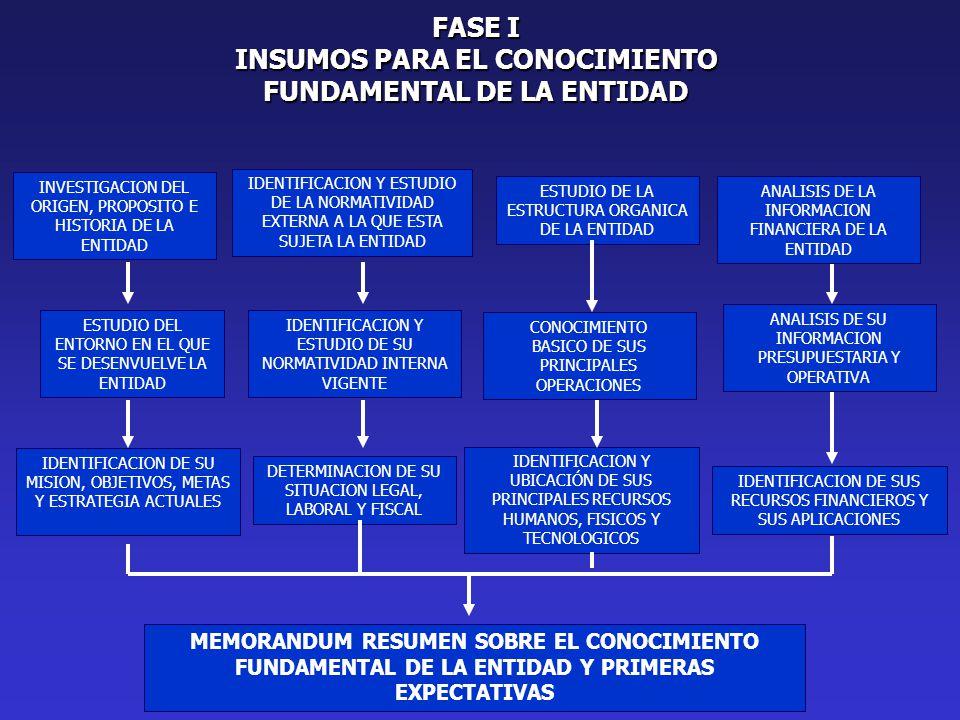 INVESTIGACION DEL ORIGEN, PROPOSITO E HISTORIA DE LA ENTIDAD ESTUDIO DE LA ESTRUCTURA ORGANICA DE LA ENTIDAD ESTUDIO DEL ENTORNO EN EL QUE SE DESENVUELVE LA ENTIDAD IDENTIFICACION Y ESTUDIO DE SU NORMATIVIDAD INTERNA VIGENTE CONOCIMIENTO BASICO DE SUS PRINCIPALES OPERACIONES IDENTIFICACION Y ESTUDIO DE LA NORMATIVIDAD EXTERNA A LA QUE ESTA SUJETA LA ENTIDAD ANALISIS DE SU INFORMACION PRESUPUESTARIA Y OPERATIVA IDENTIFICACION DE SU MISION, OBJETIVOS, METAS Y ESTRATEGIA ACTUALES DETERMINACION DE SU SITUACION LEGAL, LABORAL Y FISCAL IDENTIFICACION Y UBICACIÓN DE SUS PRINCIPALES RECURSOS HUMANOS, FISICOS Y TECNOLOGICOS IDENTIFICACION DE SUS RECURSOS FINANCIEROS Y SUS APLICACIONES MEMORANDUM RESUMEN SOBRE EL CONOCIMIENTO FUNDAMENTAL DE LA ENTIDAD Y PRIMERAS EXPECTATIVAS FASE I INSUMOS PARA EL CONOCIMIENTO FUNDAMENTAL DE LA ENTIDAD ANALISIS DE LA INFORMACION FINANCIERA DE LA ENTIDAD