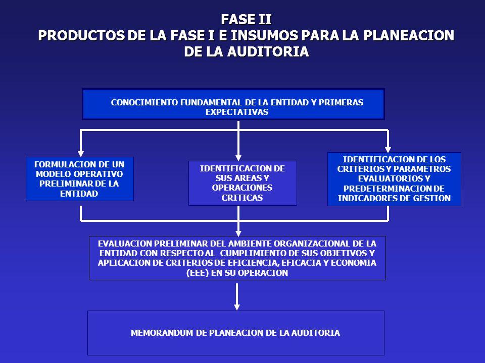 FASE II PRODUCTOS DE LA FASE I E INSUMOS PARA LA PLANEACION DE LA AUDITORIA CONOCIMIENTO FUNDAMENTAL DE LA ENTIDAD Y PRIMERAS EXPECTATIVAS IDENTIFICACION DE SUS AREAS Y OPERACIONES CRITICAS FORMULACION DE UN MODELO OPERATIVO PRELIMINAR DE LA ENTIDAD IDENTIFICACION DE LOS CRITERIOS Y PARAMETROS EVALUATORIOS Y PREDETERMINACION DE INDICADORES DE GESTION EVALUACION PRELIMINAR DEL AMBIENTE ORGANIZACIONAL DE LA ENTIDAD CON RESPECTO AL CUMPLIMIENTO DE SUS OBJETIVOS Y APLICACION DE CRITERIOS DE EFICIENCIA, EFICACIA Y ECONOMIA (EEE) EN SU OPERACION MEMORANDUM DE PLANEACION DE LA AUDITORIA