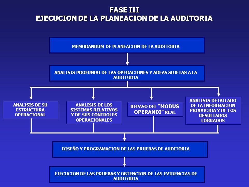 FASE III EJECUCION DE LA PLANEACION DE LA AUDITORIA MEMORANDUM DE PLANEACION DE LA AUDITORIA ANALISIS PROFUNDO DE LAS OPERACIONES Y AREAS SUJETAS A LA AUDITORIA ANALISIS DE LOS SISTEMAS RELATIVOS Y DE SUS CONTROLES OPERACIONALES ANALISIS DE SU ESTRUCTURA OPERACIONAL REPASO DEL MODUS OPERANDI REAL ANALISIS DETALLADO DE LA INFORMACION PRODUCIDA Y DE LOS RESULTADOS LOGRADOS DISEÑO Y PROGRAMACION DE LAS PRUEBAS DE AUDITORIA EJECUCION DE LAS PRUEBAS Y OBTENCION DE LAS EVIDENCIAS DE AUDITORIA