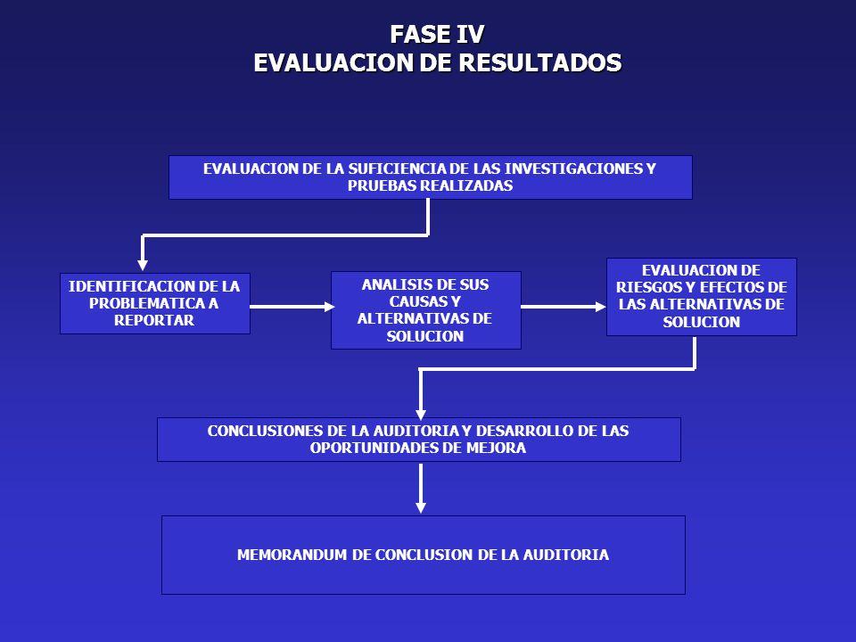FASE IV EVALUACION DE RESULTADOS EVALUACION DE LA SUFICIENCIA DE LAS INVESTIGACIONES Y PRUEBAS REALIZADAS ANALISIS DE SUS CAUSAS Y ALTERNATIVAS DE SOLUCION IDENTIFICACION DE LA PROBLEMATICA A REPORTAR EVALUACION DE RIESGOS Y EFECTOS DE LAS ALTERNATIVAS DE SOLUCION CONCLUSIONES DE LA AUDITORIA Y DESARROLLO DE LAS OPORTUNIDADES DE MEJORA MEMORANDUM DE CONCLUSION DE LA AUDITORIA