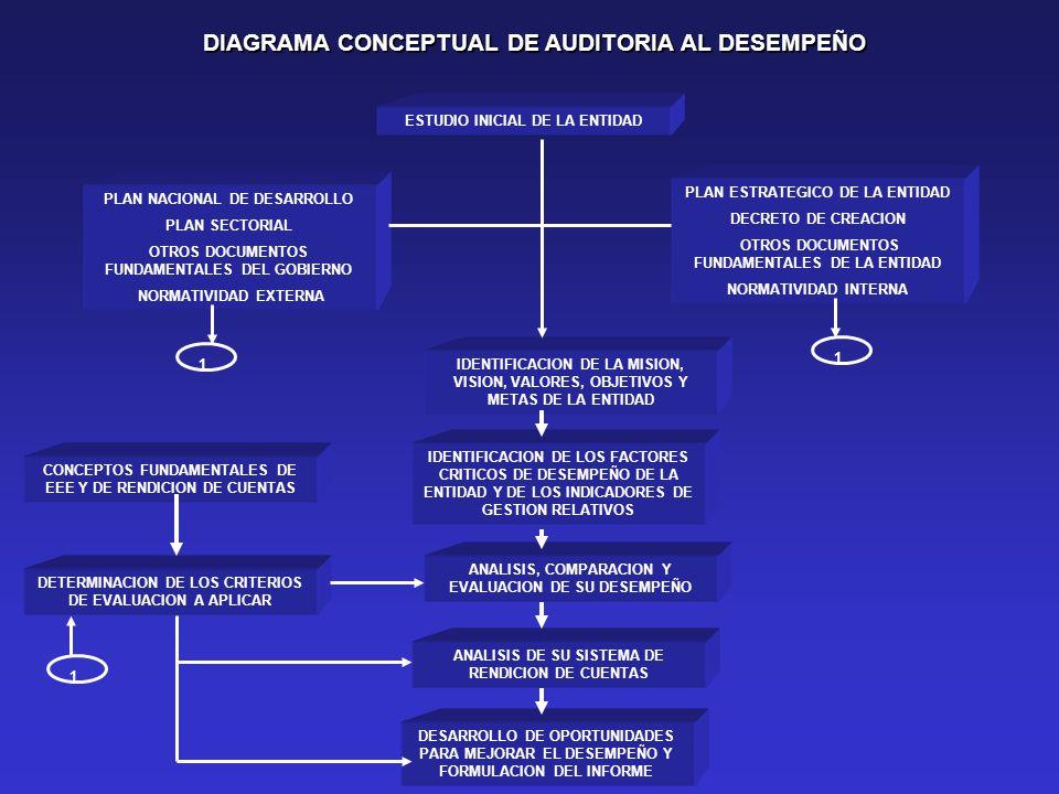 ESTUDIO INICIAL DE LA ENTIDAD DIAGRAMA CONCEPTUAL DE AUDITORIA AL DESEMPEÑO PLAN NACIONAL DE DESARROLLO PLAN SECTORIAL OTROS DOCUMENTOS FUNDAMENTALES DEL GOBIERNO NORMATIVIDAD EXTERNA PLAN ESTRATEGICO DE LA ENTIDAD DECRETO DE CREACION OTROS DOCUMENTOS FUNDAMENTALES DE LA ENTIDAD NORMATIVIDAD INTERNA IDENTIFICACION DE LA MISION, VISION, VALORES, OBJETIVOS Y METAS DE LA ENTIDAD IDENTIFICACION DE LOS FACTORES CRITICOS DE DESEMPEÑO DE LA ENTIDAD Y DE LOS INDICADORES DE GESTION RELATIVOS ANALISIS, COMPARACION Y EVALUACION DE SU DESEMPEÑO ANALISIS DE SU SISTEMA DE RENDICION DE CUENTAS DESARROLLO DE OPORTUNIDADES PARA MEJORAR EL DESEMPEÑO Y FORMULACION DEL INFORME CONCEPTOS FUNDAMENTALES DE EEE Y DE RENDICION DE CUENTAS DETERMINACION DE LOS CRITERIOS DE EVALUACION A APLICAR 1 1 1