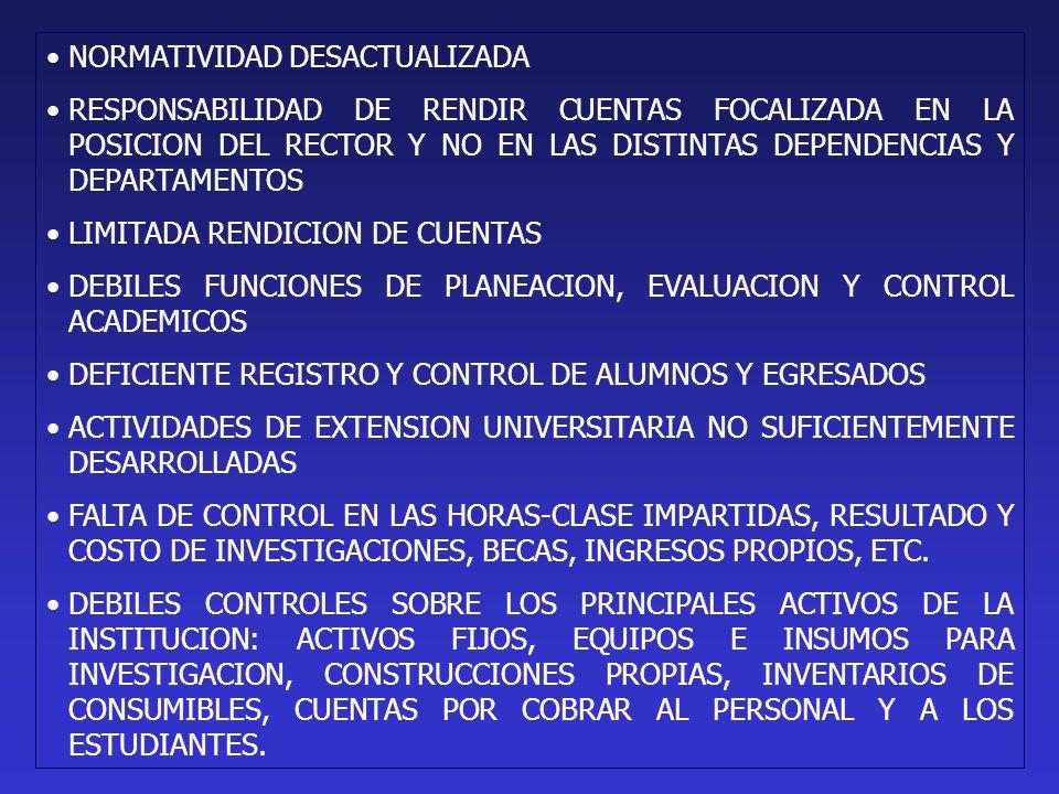NORMATIVIDAD DESACTUALIZADA RESPONSABILIDAD DE RENDIR CUENTAS FOCALIZADA EN LA POSICION DEL RECTOR Y NO EN LAS DISTINTAS DEPENDENCIAS Y DEPARTAMENTOS LIMITADA RENDICION DE CUENTAS DEBILES FUNCIONES DE PLANEACION, EVALUACION Y CONTROL ACADEMICOS DEFICIENTE REGISTRO Y CONTROL DE ALUMNOS Y EGRESADOS ACTIVIDADES DE EXTENSION UNIVERSITARIA NO SUFICIENTEMENTE DESARROLLADAS FALTA DE CONTROL EN LAS HORAS-CLASE IMPARTIDAS, RESULTADO Y COSTO DE INVESTIGACIONES, BECAS, INGRESOS PROPIOS, ETC.