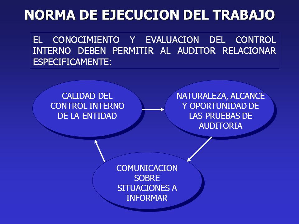 NORMA DE EJECUCION DEL TRABAJO EL CONOCIMIENTO Y EVALUACION DEL CONTROL INTERNO DEBEN PERMITIR AL AUDITOR RELACIONAR ESPECIFICAMENTE: CALIDAD DEL CONTROL INTERNO DE LA ENTIDAD NATURALEZA, ALCANCE Y OPORTUNIDAD DE LAS PRUEBAS DE AUDITORIA COMUNICACION SOBRE SITUACIONES A INFORMAR
