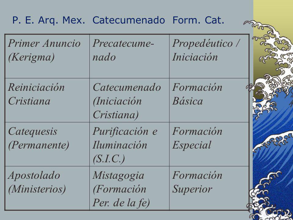 P. E. Arq. Mex. Catecumenado Form. Cat. Primer Anuncio (Kerigma) Precatecume- nado Propedéutico / Iniciación Reiniciación Cristiana Catecumenado (Inic
